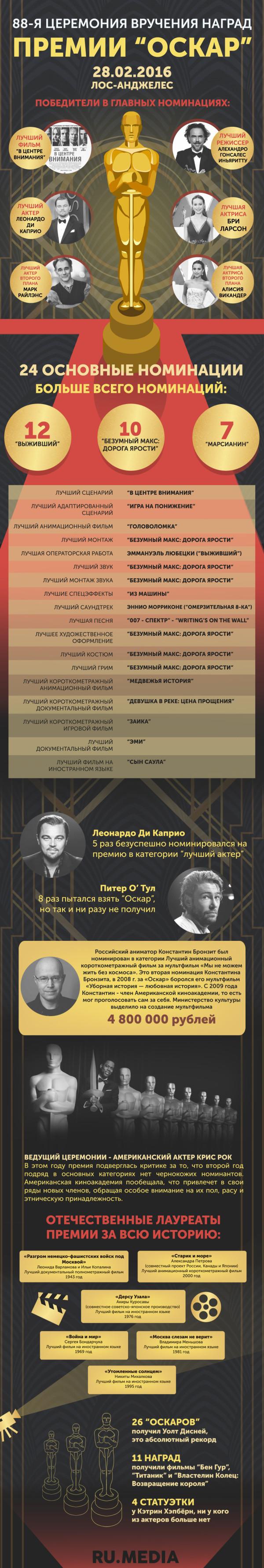 "Результаты ""Оскара 2016"". Фото: www.dni.ru"