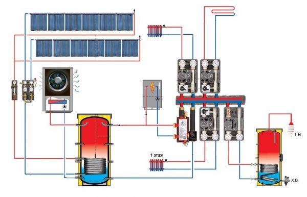 Система отопления: какое отопление лучше для дома и квартиры