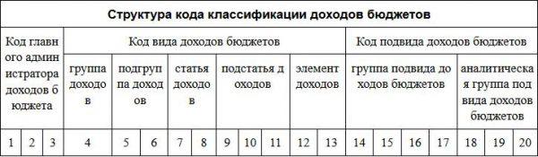 Утверждены новые коды бюджетной классификации РФ на 2021 год