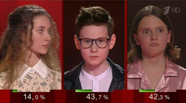 Финалисты 8 сезона «Голос. Дети»