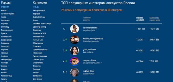 Оксана Самойлова оказалась популярнее Ирины Шейк, Бузовой и Хабиба