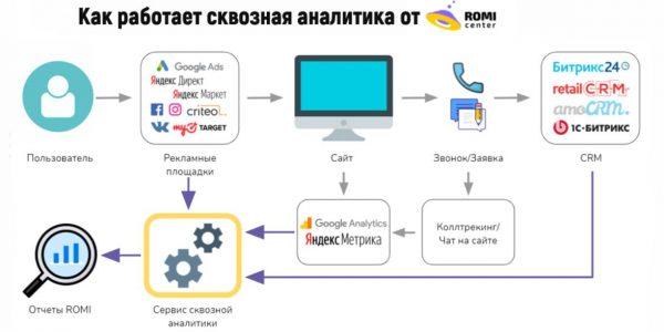 Источник romi.center